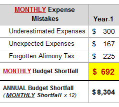 Effect of mistakes on your Nashville budgeted expenses
